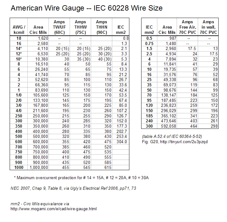 Cool mcm wire sizes ideas electrical circuit diagram ideas best metric to awg wire size compared contemporary electrical greentooth