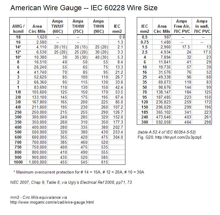 Referenceawg iec wire MetaTek